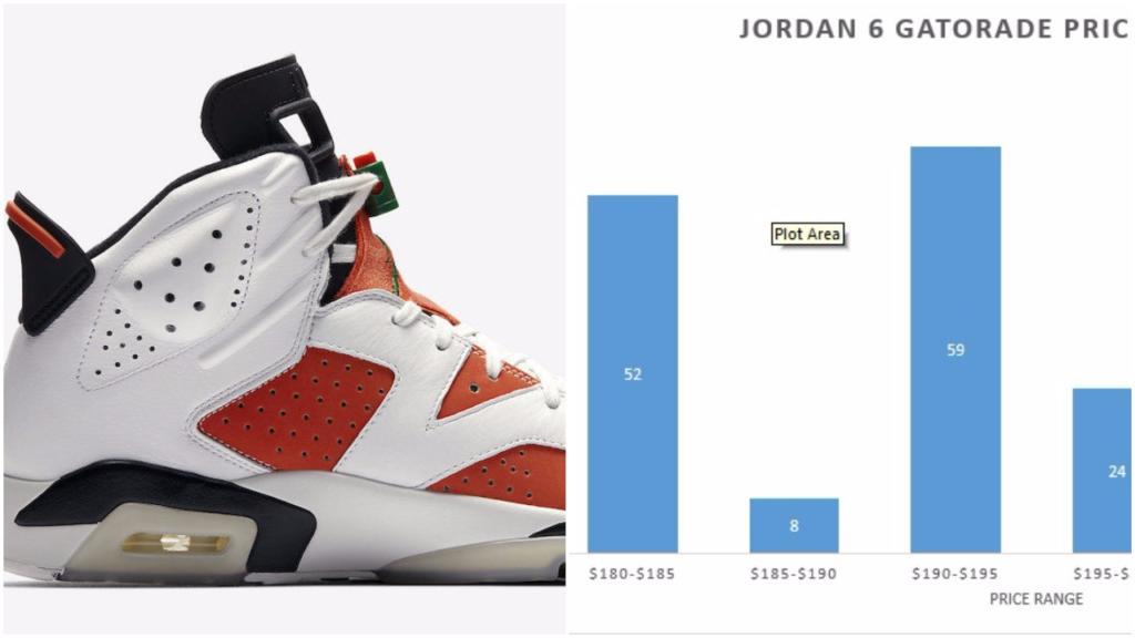 95dec152e4f0f The Market Value Of The GR Air Jordan 6 Gatorade Has Already Plummeted  Below Retail