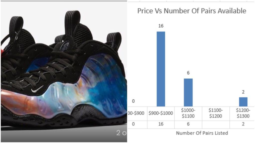 1546e681c14 Air Foamposite One QS Alternate Galaxy Big Bang Current Market Value –  Housakicks