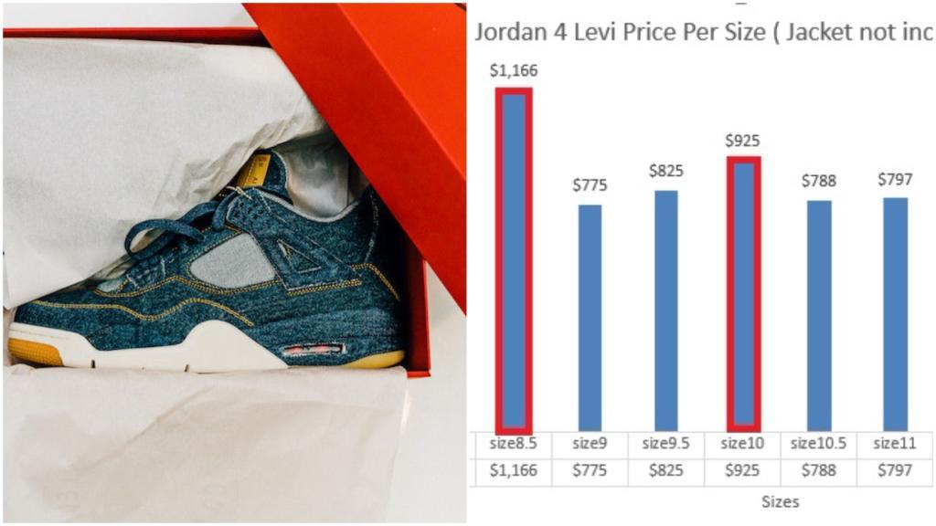 new styles 0857f 5d601 Air Jordan 4 Levi Current Market Value Per Size – Housakicks