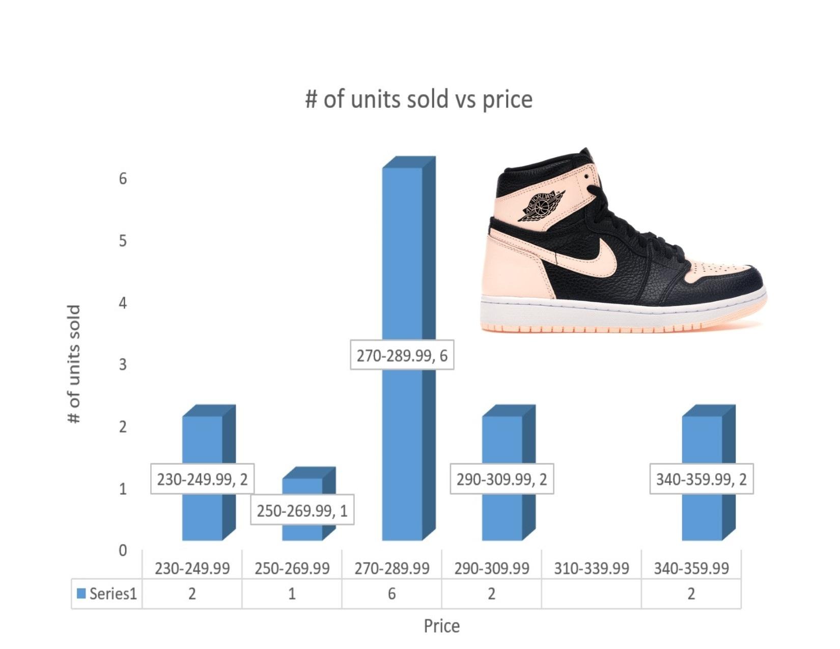 c444d833ae0 Air Jordan 1 Crimson Tint  How Many Pairs Possibly Made & Market Value? –  Housakicks