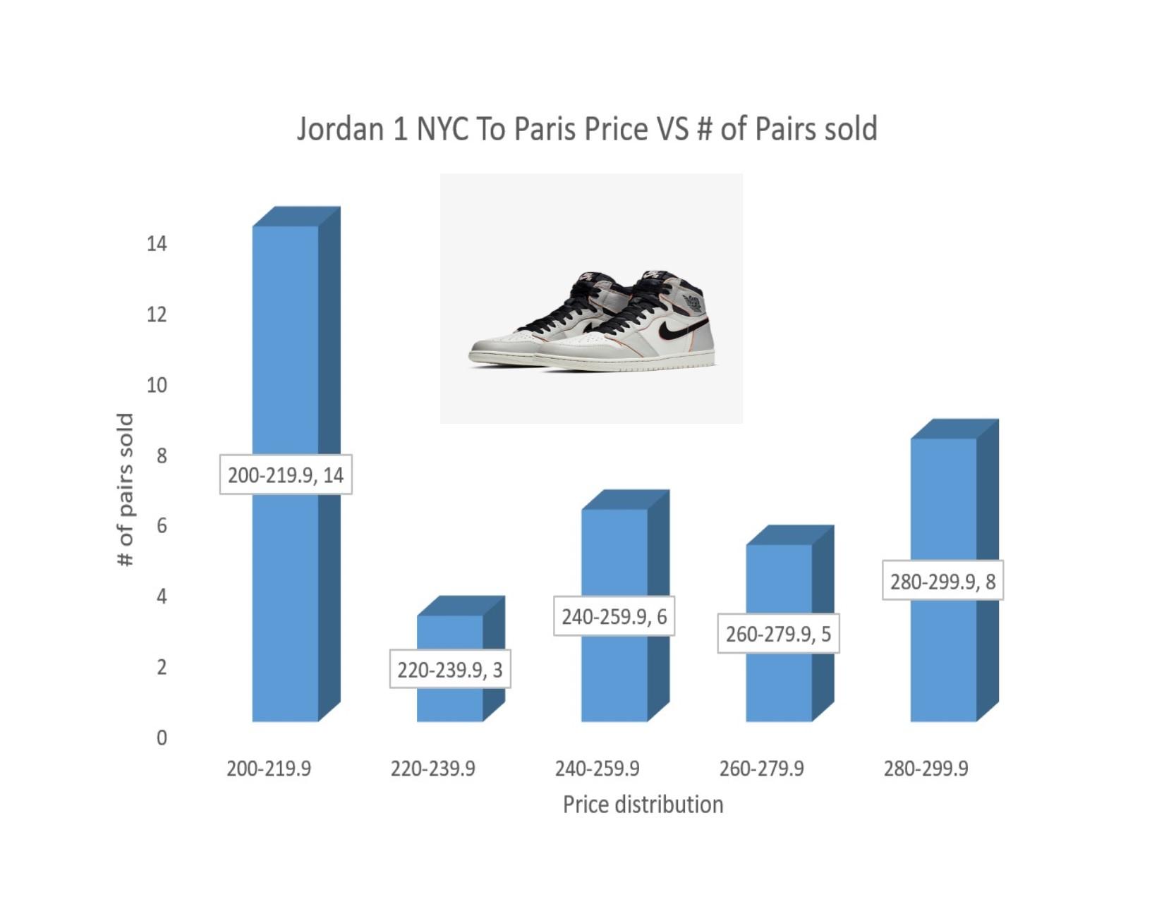 SB X Air Jordan 1 NYC To Paris | How Many Pairs Made