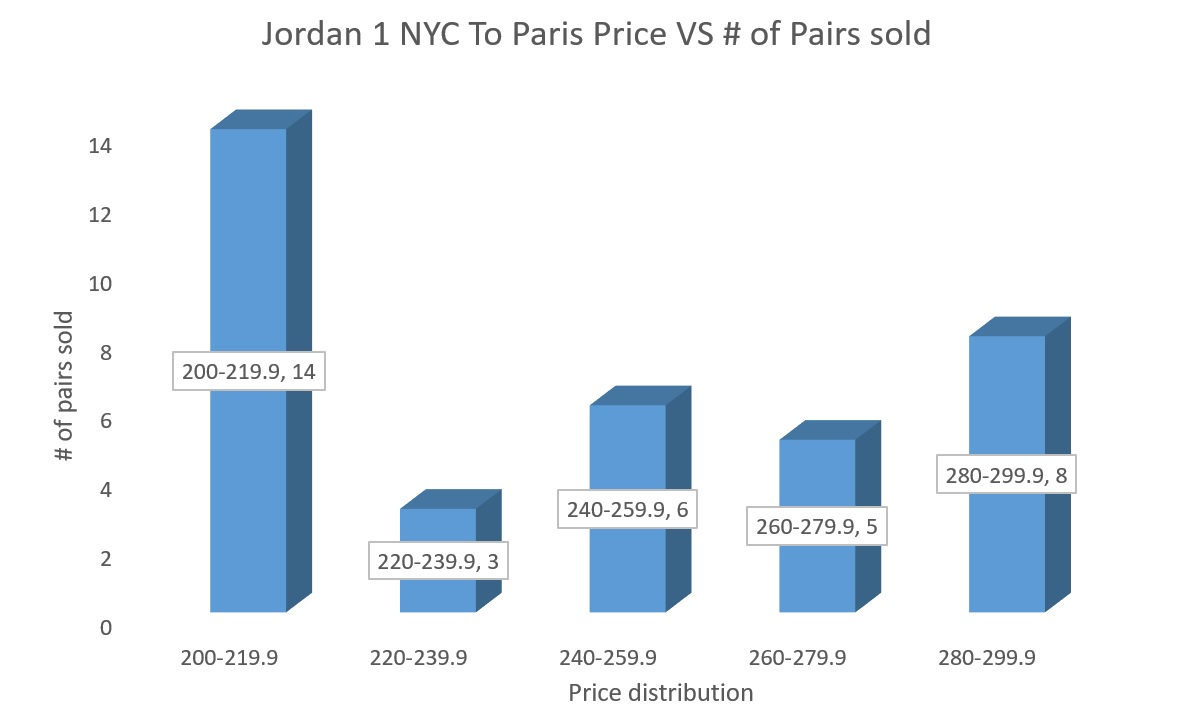 SB X Air Jordan 1 NYC To Paris number of pairs made market value