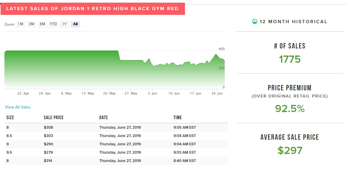 air jordan 1 high og black gym red 555088-061 market value on stockx