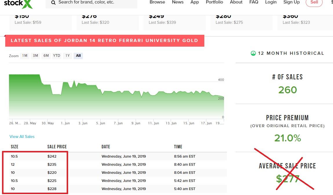air jordan 14 reverse ferrai gold stock x records