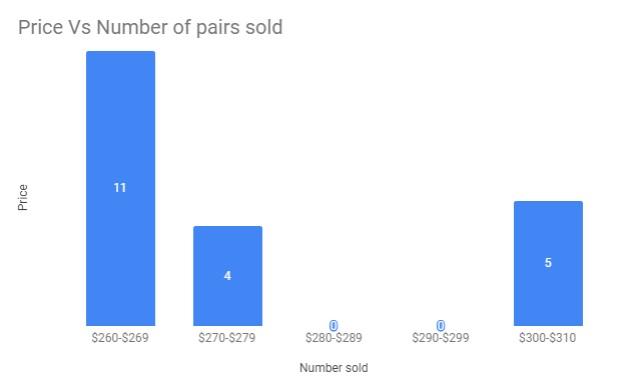 eBay's value for the air jordan 14 reverse ferrari