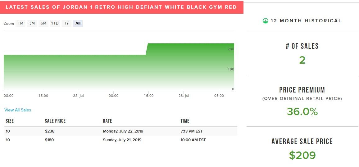 Air Jordan 1 High Defiant OG How Many Pairs Made Market Value stockx