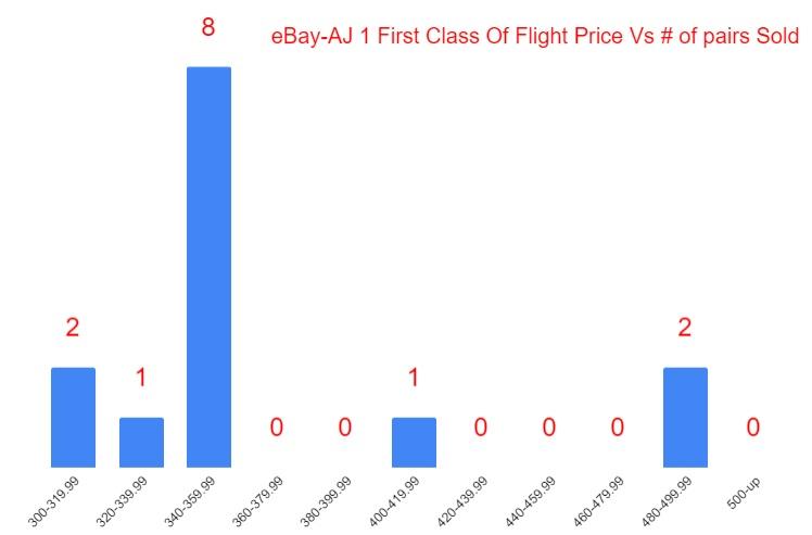 Air Jordan 1 First Class Flight EbAY MARKET VALUE