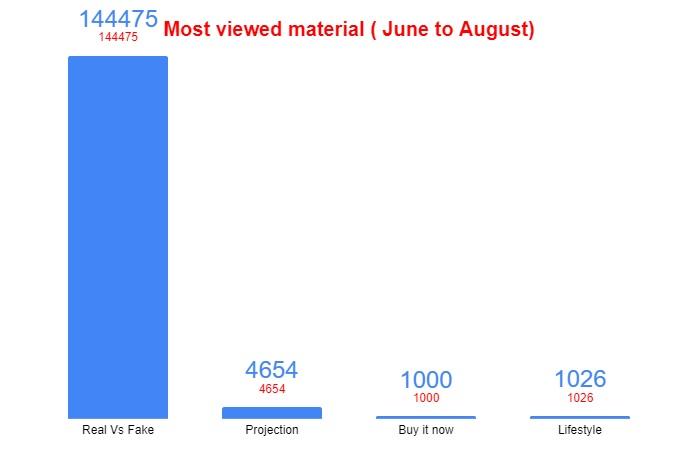 most viewed material on housakicks ( june through August)
