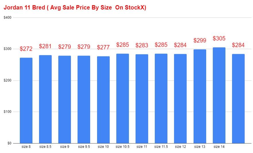 2019 air jordan 11 black red bred 11 average sale price per size on stockx