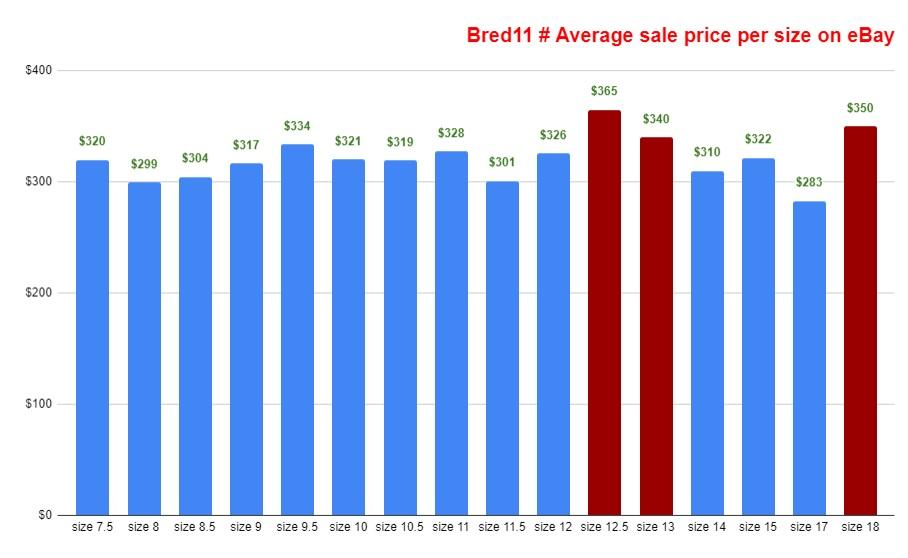 2019 air jordan 11 black red bred 11 average sale price per size