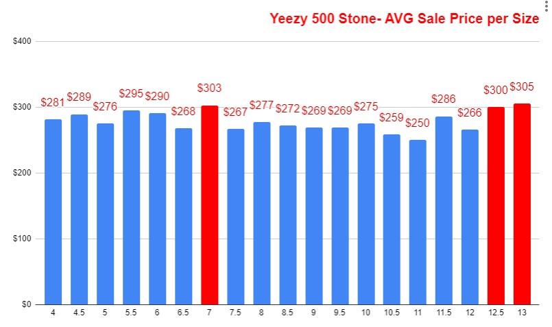 .Adidas Yeezy 500 Stone FW4839 average resale value per size