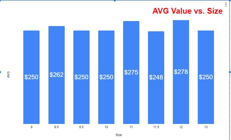 Air Jordan 4 What The CI1184-146 average value per size