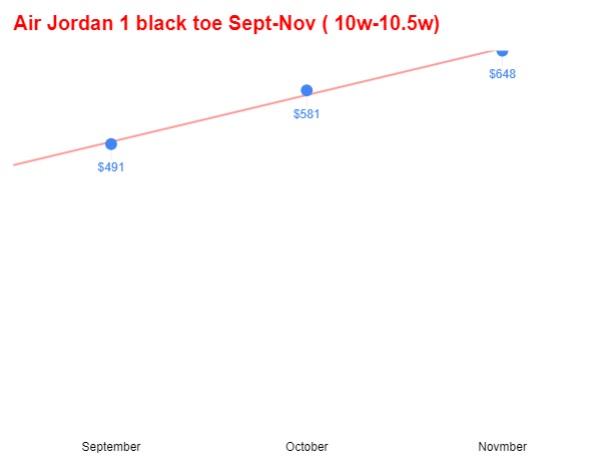 Air jordan 1 satin black toe red white avg sz10-10.5 sep-nov trend