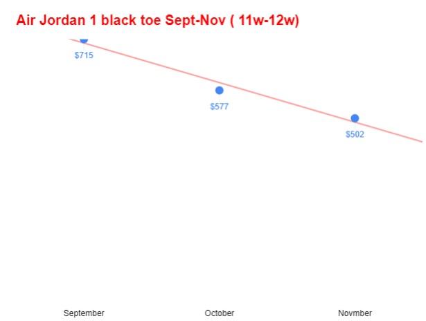 Air jordan 1 satin black toe red white avg sz11-12 sep-nov trend