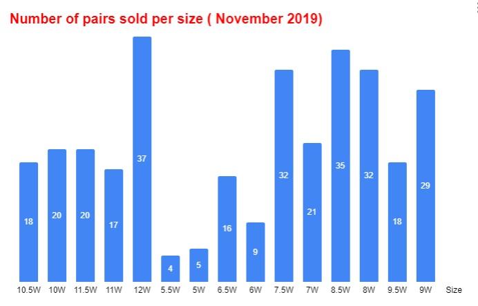 Air jordan 1 satin black toe red white november number of pairs sold per size