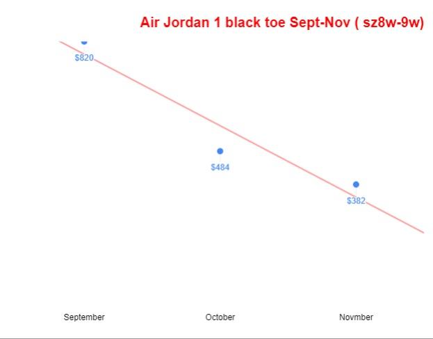 Air jordan 1 satin black toe red white sep-nov trend