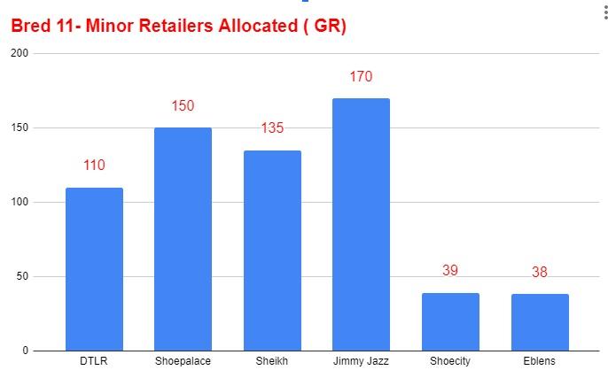 Air jordan 11 black red bred number of minor retailers allocated