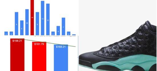 General Release Jordan Retros Resale VS Retail Value The Implications