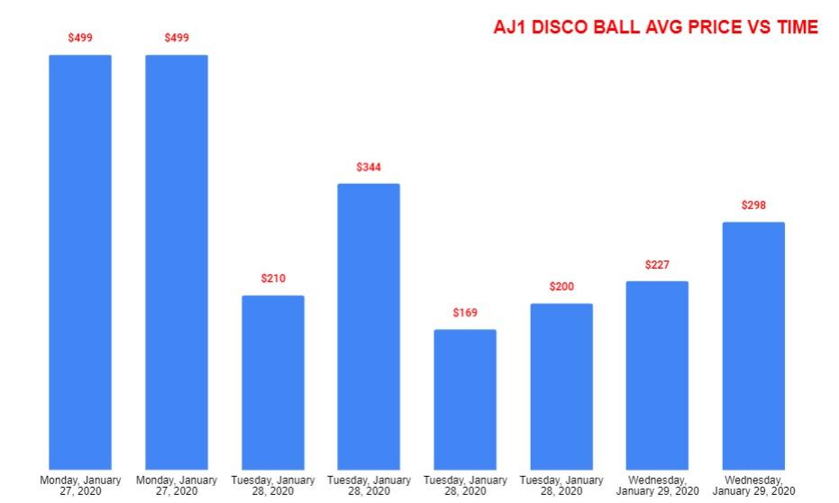 Air Jordan 1 Mid SE Disco Ball CU9304-001 AVERAGE PRICE VS TIME