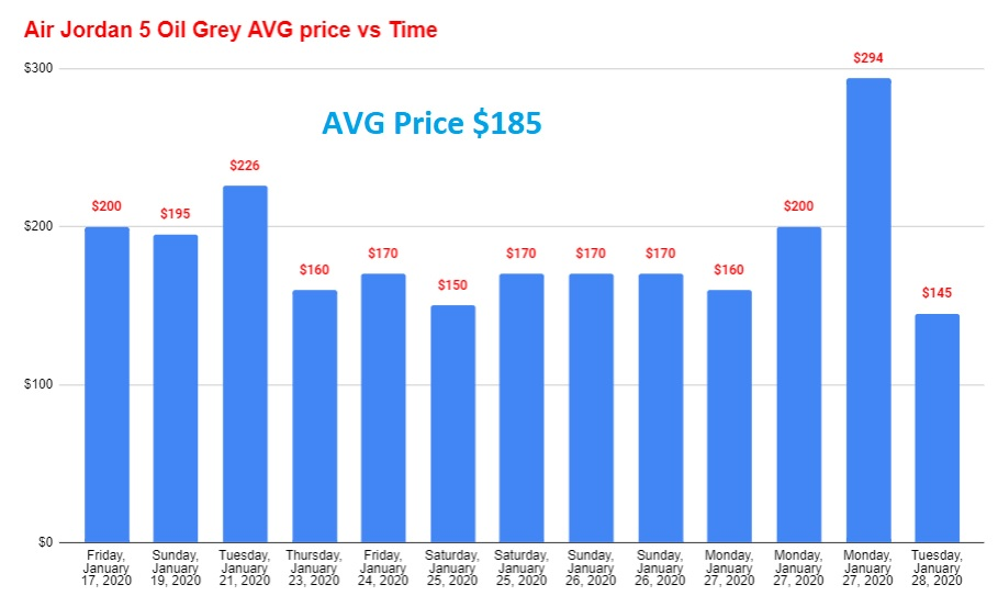 Air Jordan 5 Oil Grey CD2722-001 average price vs time