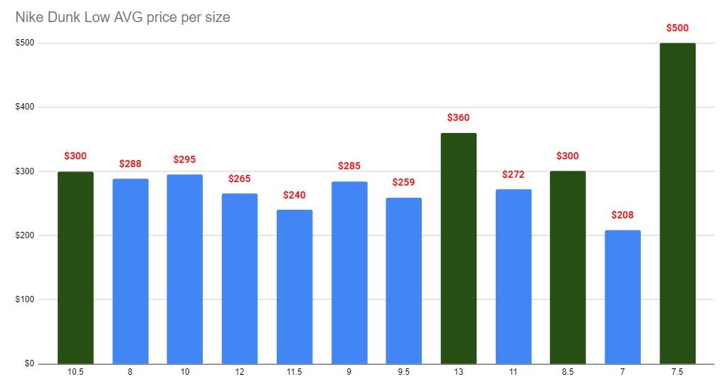 Nike dunk low plum average price vs size