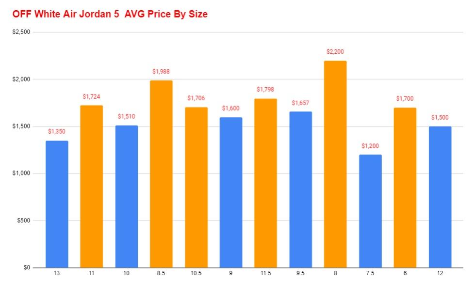 Off White Air Jordan 5 CT8480-00 Average price vs size