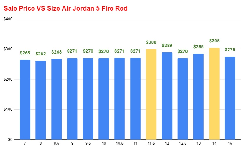 air jordan 5 fire red resale value vs size