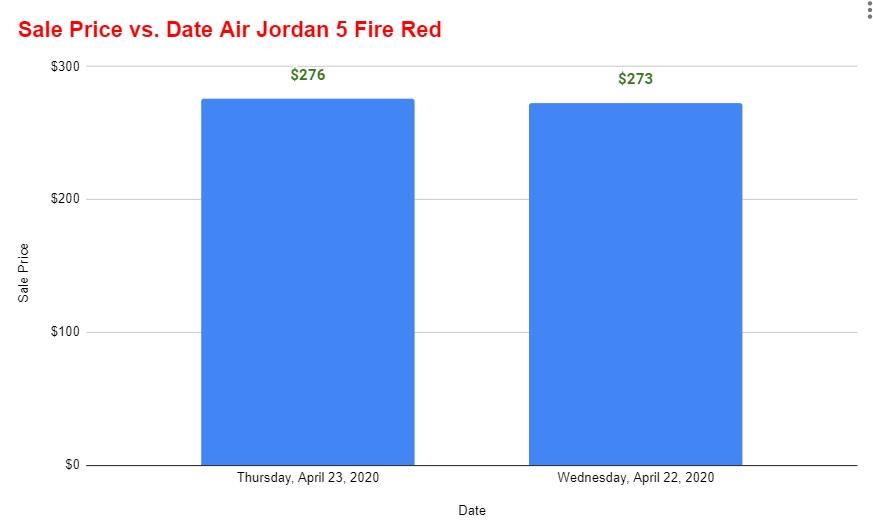 air jordan 5 fire red resale value vs time