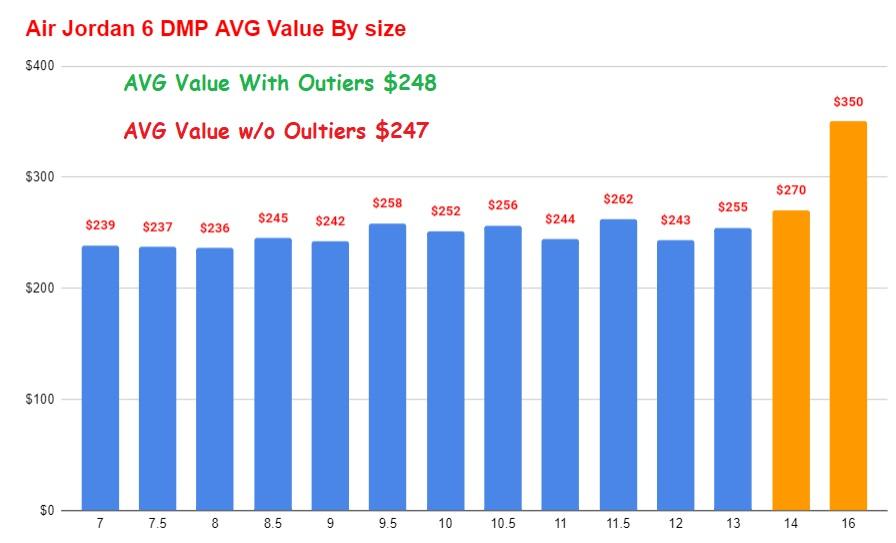 air jordan 6 dmp avg price vs size