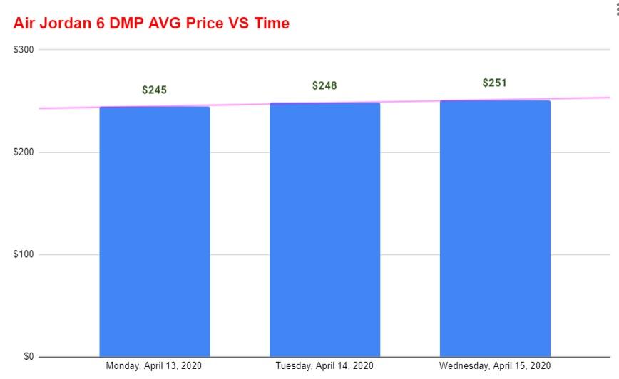 air jordan 6 dmp avg price vs time