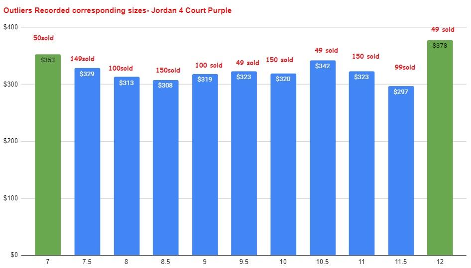 Air Jordan 4 Court Purple Metallic CT8527-115 1 resale value vs size outliers