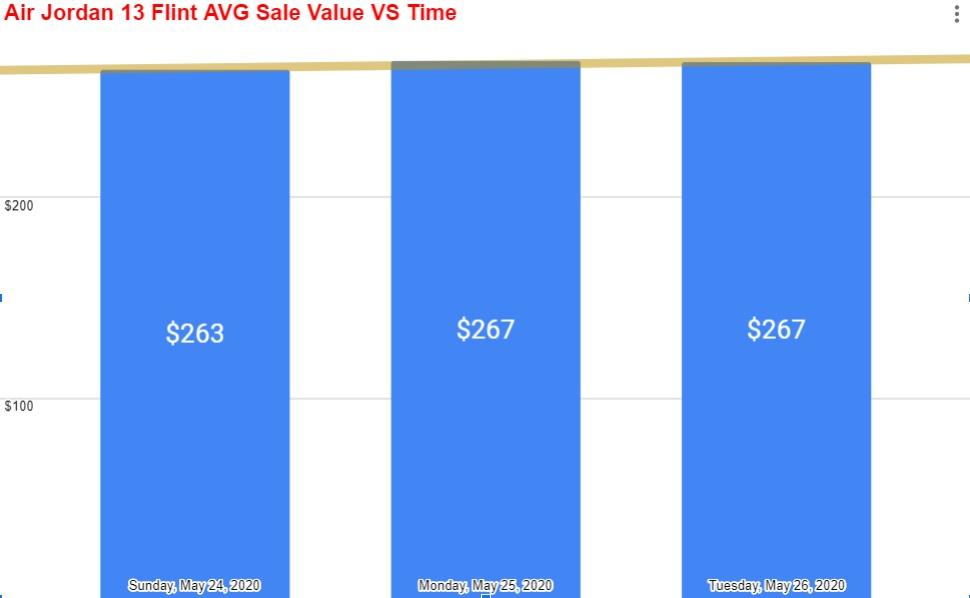 air jordan 13 retro flint average sale value by day