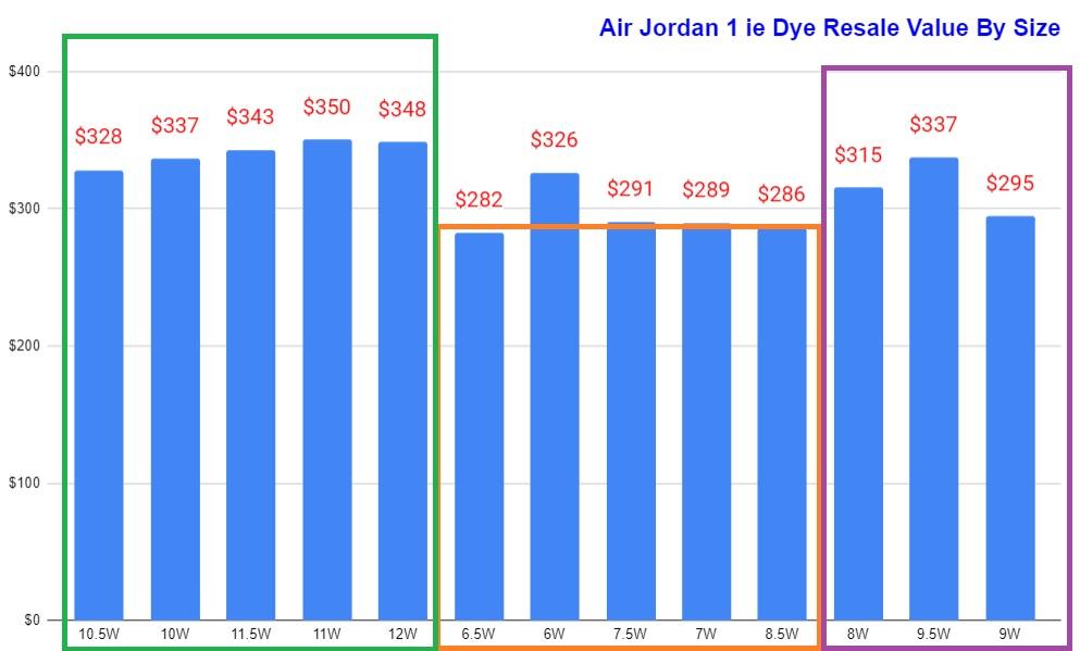 Air Jordan 1 Tie Dye Resale Value Vs size