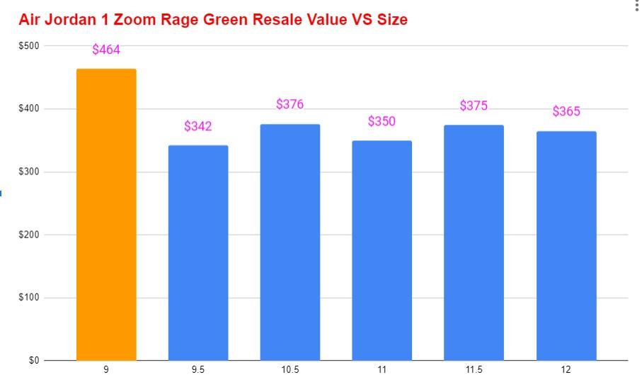 air jordan 1 high zoom rage green resale value vs size