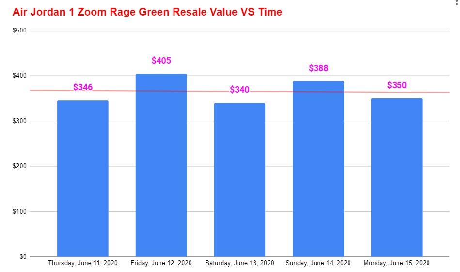 air jordan 1 high zoom rage green resale value vs time