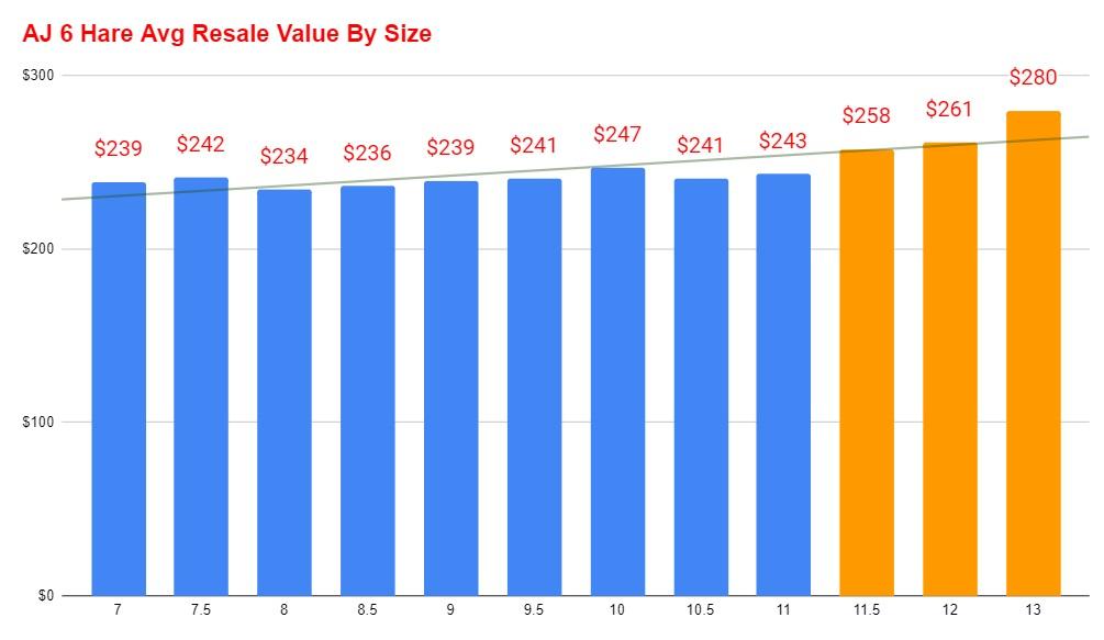 air jordan 6 hare average resale value vs size