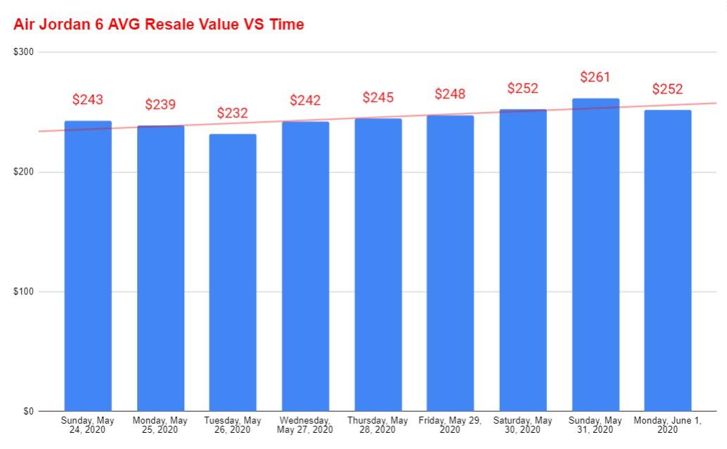 air jordan 6 hare average resale value vs time