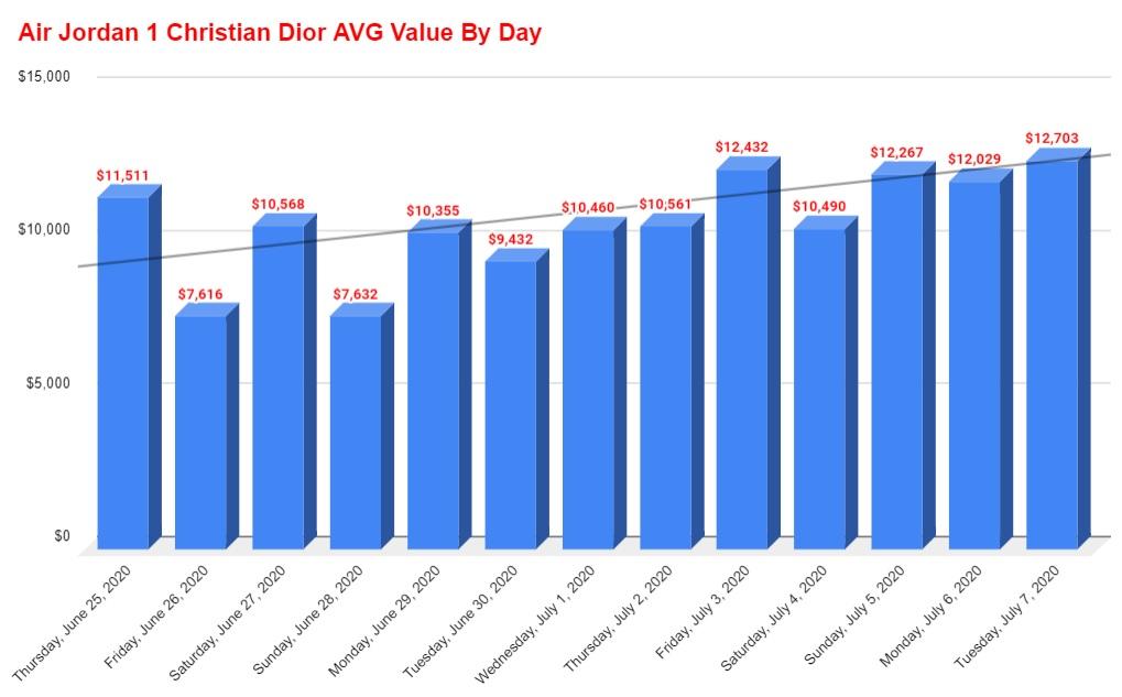 air jordan 1 chrisitan dior average value by day
