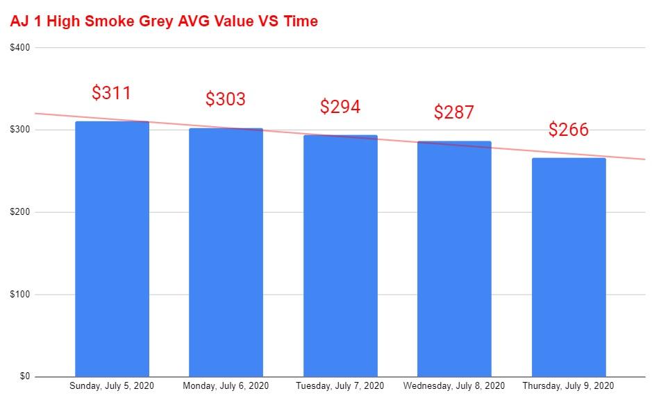 air jordan 1 high smoke grey resale value vs time