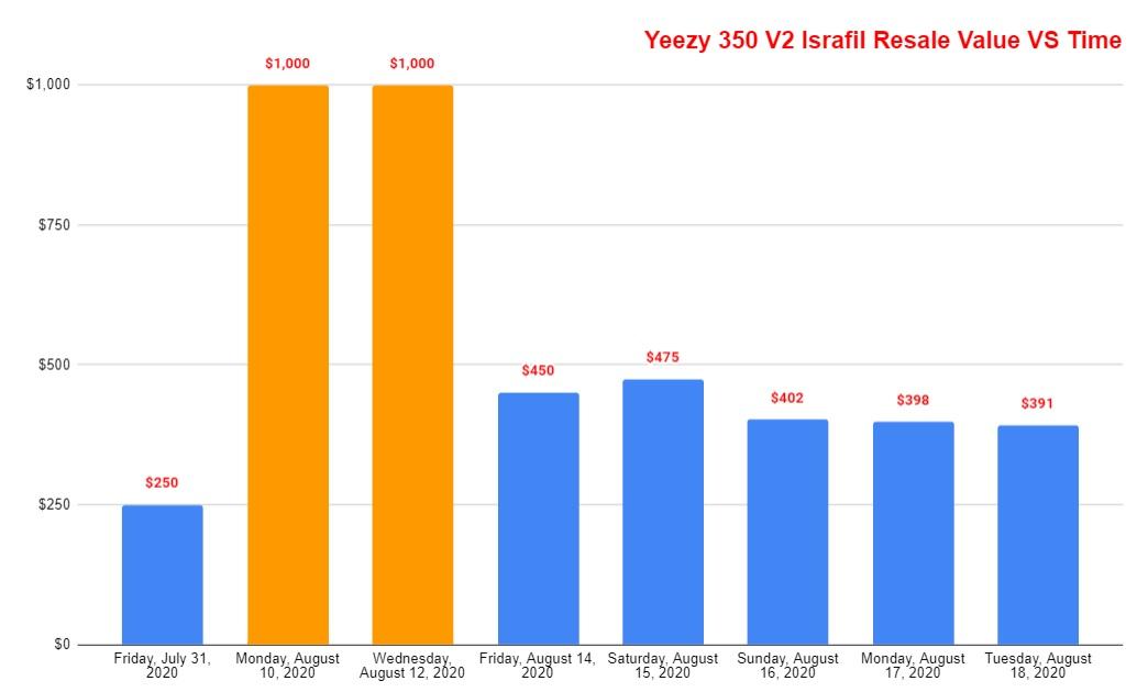 Adidas yeezy 350 v2 israfil resale value vs time