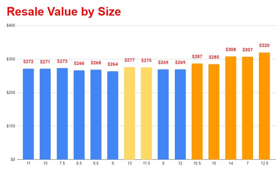 air jordan 5 alternate bel air resale value vs size