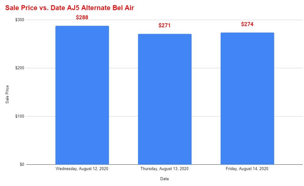 air jordan 5 alternate bel air resale value vs time