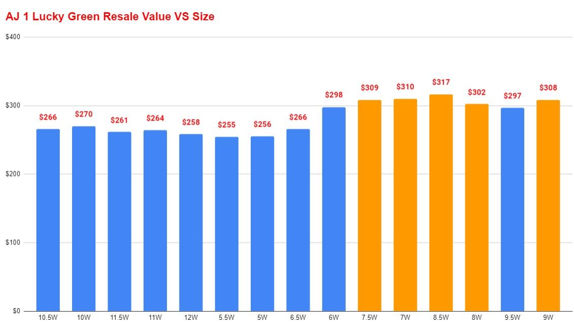 Lucky Green Air jordan 1 resale value vs size