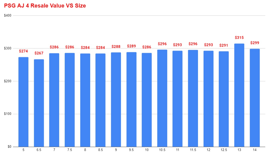 PSG Air jordan 4 Resale Value VS Size