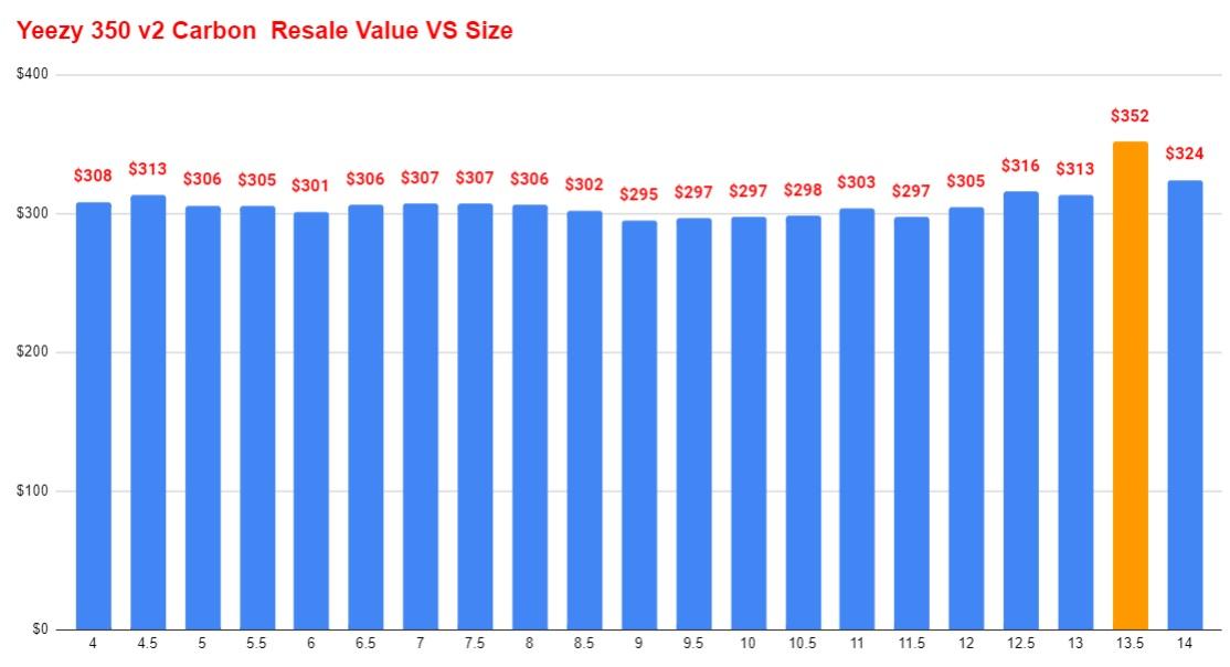 adidas yeezy 350 v2 carbon resale value vs size