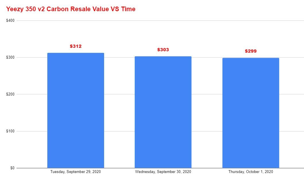 adidas yeezy 350 v2 carbon resale value vs time