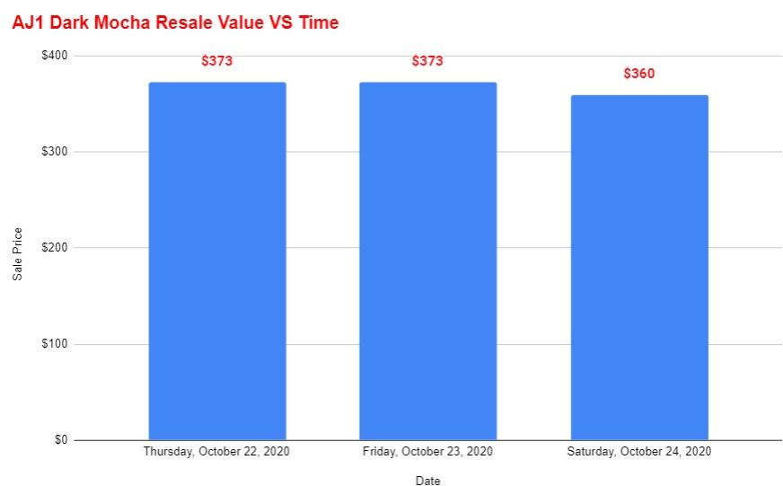 air jordan 1 high dark mocha resale value vs time