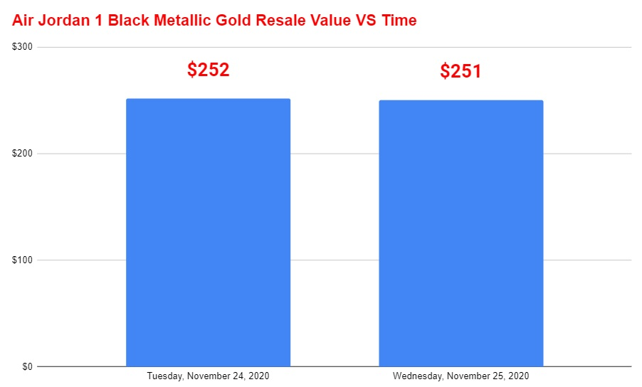 air jordan 1 black metallic gold resale value vs time