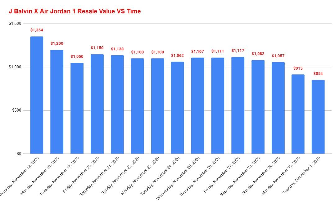 J Balvin X Air Jordan 1 Resale Value VS Time
