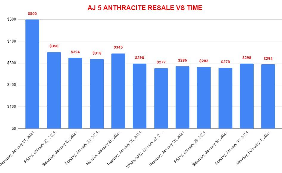 AIR JORDAN 5 ANTHRACITE RESALE VALUE VS TIME